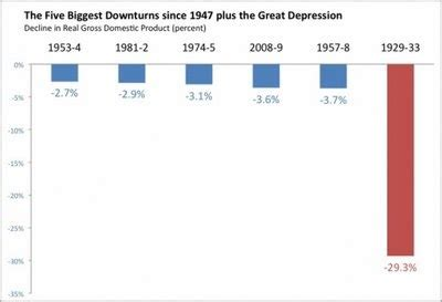 thesis statement about the great depression #1 - Free